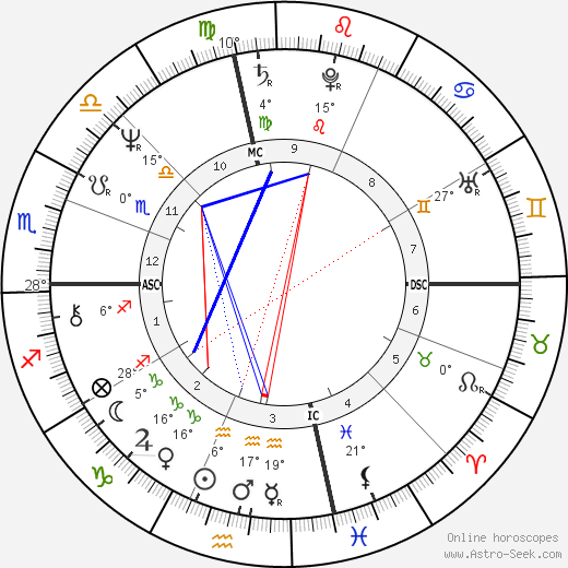 David Strathairn birth chart, biography, wikipedia 2017, 2018