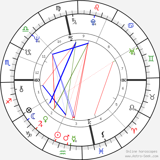 David Strathairn astro natal birth chart, David Strathairn horoscope, astrology