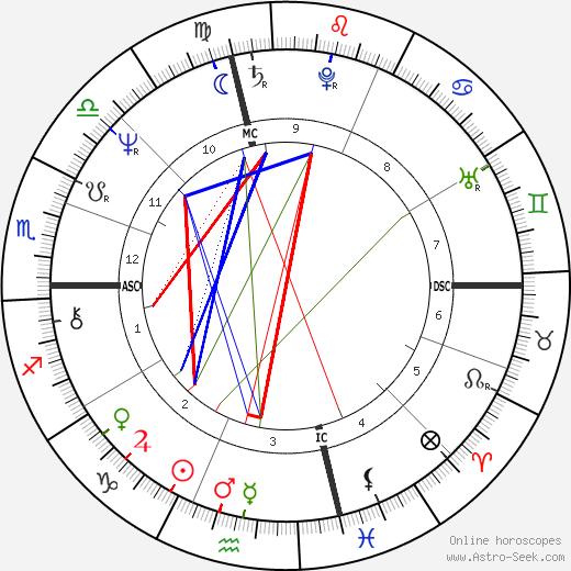 Franz-Olivier Giesbert день рождения гороскоп, Franz-Olivier Giesbert Натальная карта онлайн