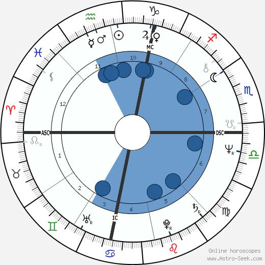 George Trepal wikipedia, horoscope, astrology, instagram