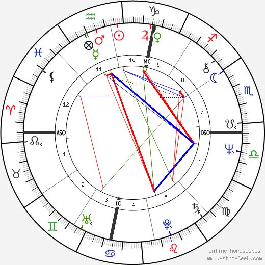 George Trepal день рождения гороскоп, George Trepal Натальная карта онлайн