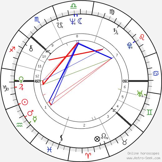 Göran Persson tema natale, oroscopo, Göran Persson oroscopi gratuiti, astrologia