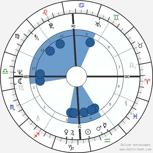 Greg Schelkun wikipedia, horoscope, astrology, instagram