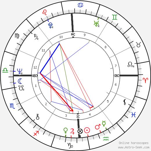 Greg Schelkun tema natale, oroscopo, Greg Schelkun oroscopi gratuiti, astrologia