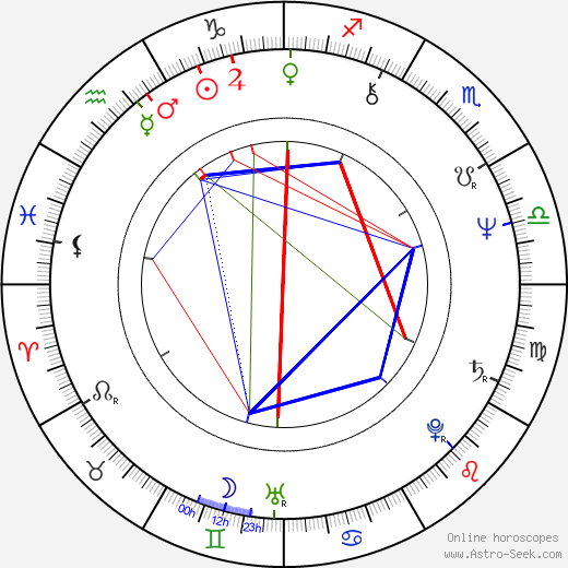Haruki Murakami astro natal birth chart, Haruki Murakami horoscope, astrology