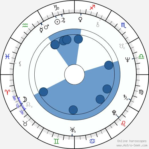 Iain Smith wikipedia, horoscope, astrology, instagram