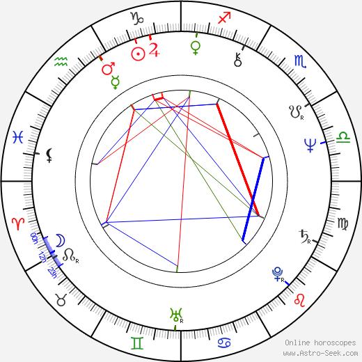 Iain Smith birth chart, Iain Smith astro natal horoscope, astrology