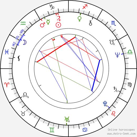 Jiří Šindelář birth chart, Jiří Šindelář astro natal horoscope, astrology