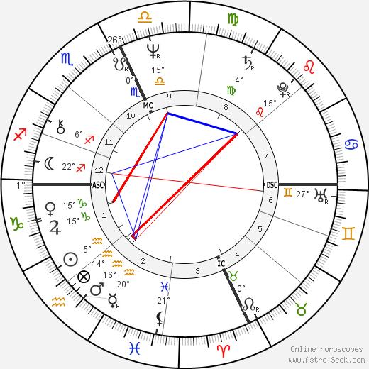 John Belushi birth chart, biography, wikipedia 2018, 2019
