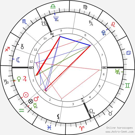 John Belushi astro natal birth chart, John Belushi horoscope, astrology