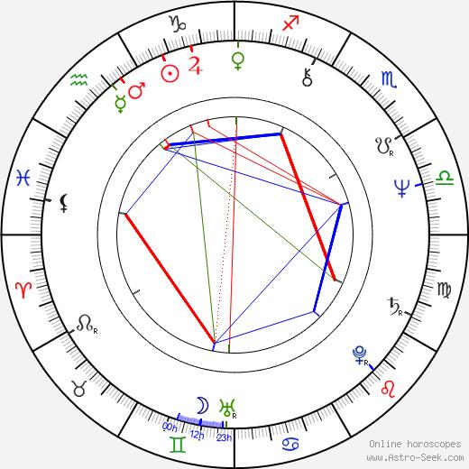 Justyna Kulczycka astro natal birth chart, Justyna Kulczycka horoscope, astrology