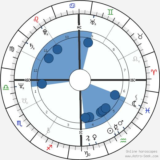 Ken Wilber wikipedia, horoscope, astrology, instagram