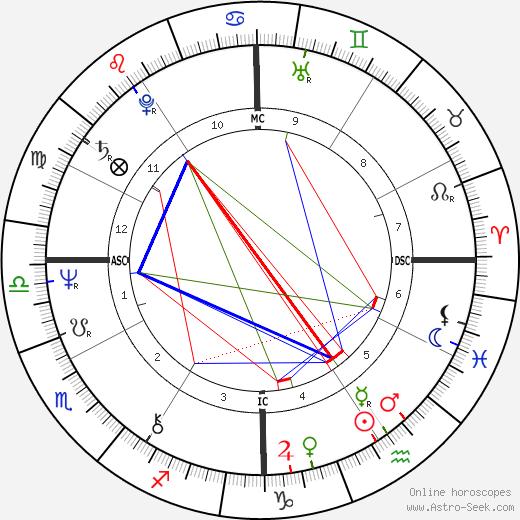 Ken Wilber birth chart, Ken Wilber astro natal horoscope, astrology