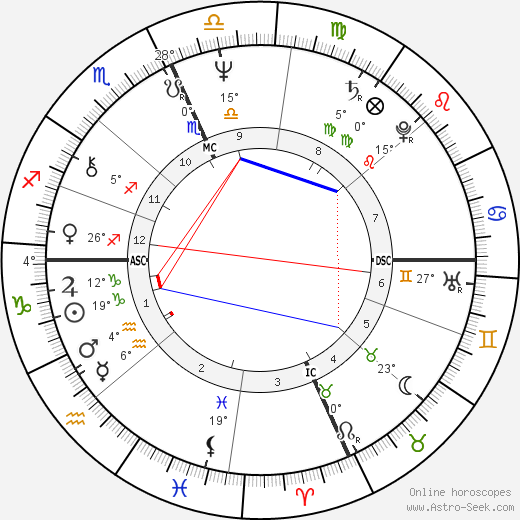 Linda Lovelace birth chart, biography, wikipedia 2020, 2021