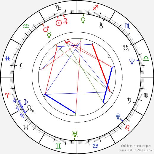 Marián Slovák birth chart, Marián Slovák astro natal horoscope, astrology