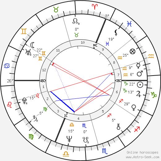 Ottmar Hitzfeld birth chart, biography, wikipedia 2018, 2019