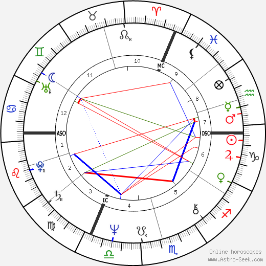 Ottmar Hitzfeld astro natal birth chart, Ottmar Hitzfeld horoscope, astrology