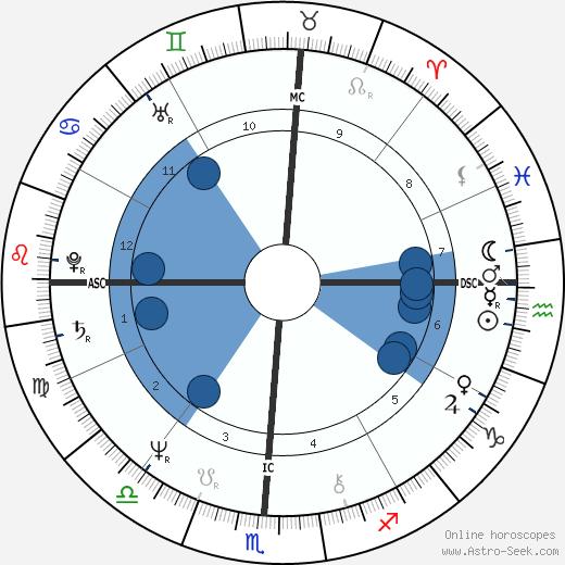 Patrice Van Eersel wikipedia, horoscope, astrology, instagram