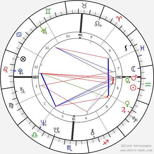 Patrice Van Eersel день рождения гороскоп, Patrice Van Eersel Натальная карта онлайн