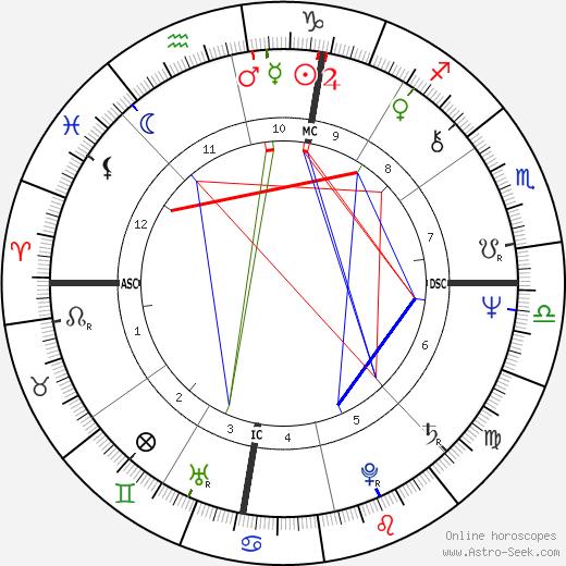 Patricia E. Smith birth chart, Patricia E. Smith astro natal horoscope, astrology
