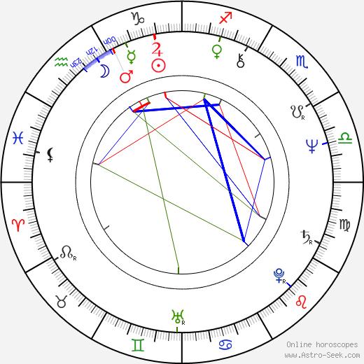 Pavel Kočí astro natal birth chart, Pavel Kočí horoscope, astrology