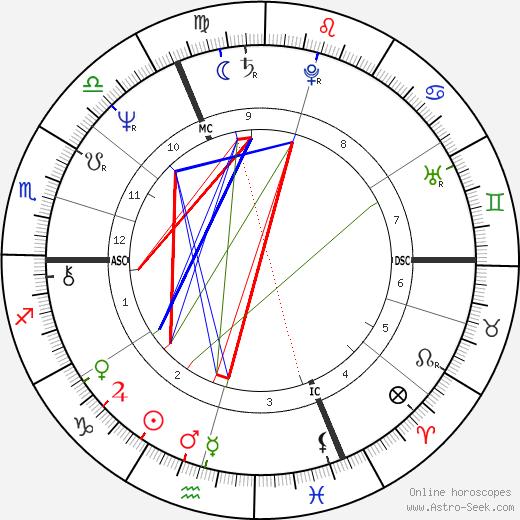 Philippe Starck astro natal birth chart, Philippe Starck horoscope, astrology