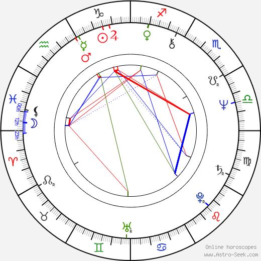 Ronald F. Maxwell tema natale, oroscopo, Ronald F. Maxwell oroscopi gratuiti, astrologia