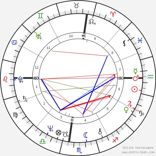 Steve Perry tema natale, oroscopo, Steve Perry oroscopi gratuiti, astrologia