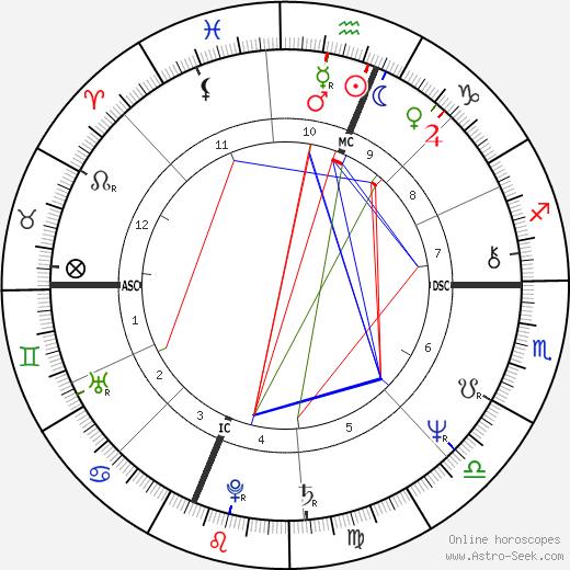 Thomas J. Downey tema natale, oroscopo, Thomas J. Downey oroscopi gratuiti, astrologia