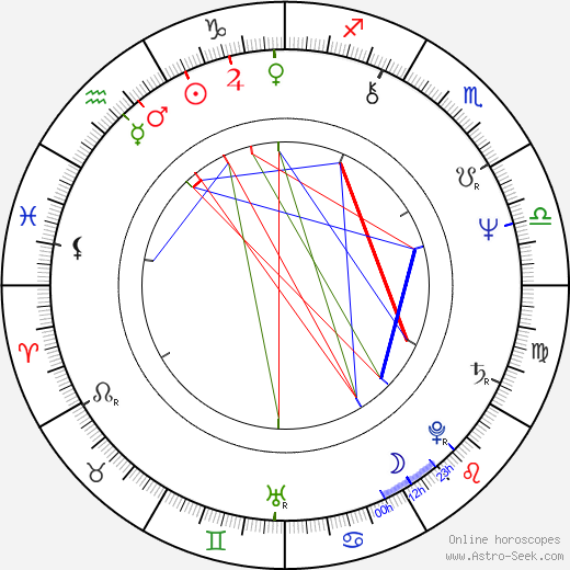 Tomáš Sedláček день рождения гороскоп, Tomáš Sedláček Натальная карта онлайн