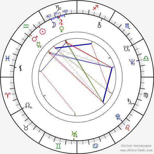Tuija Ahvonen astro natal birth chart, Tuija Ahvonen horoscope, astrology