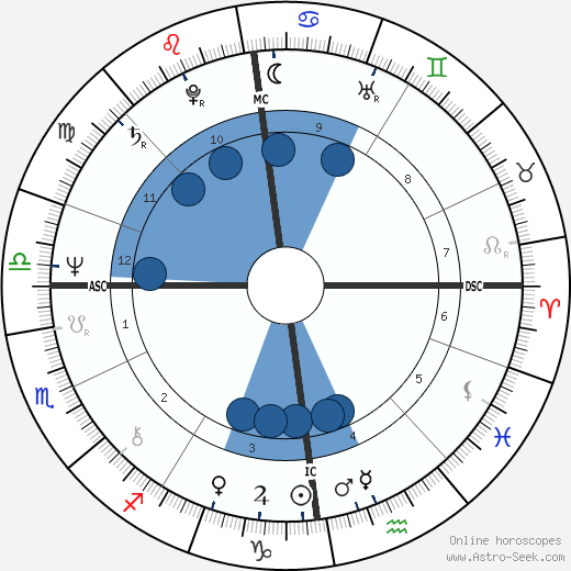 Vladimir Ilich Derevianko wikipedia, horoscope, astrology, instagram