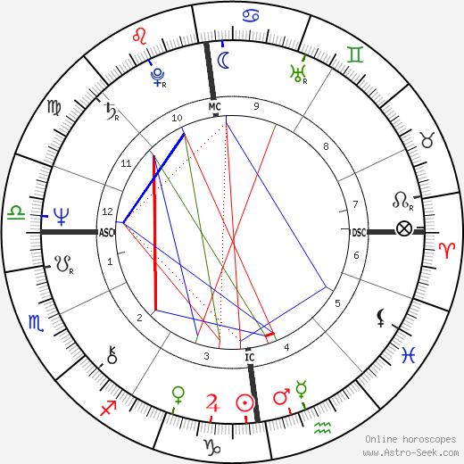 Vladimir Ilich Derevianko день рождения гороскоп, Vladimir Ilich Derevianko Натальная карта онлайн