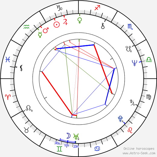 Wayne Wang astro natal birth chart, Wayne Wang horoscope, astrology