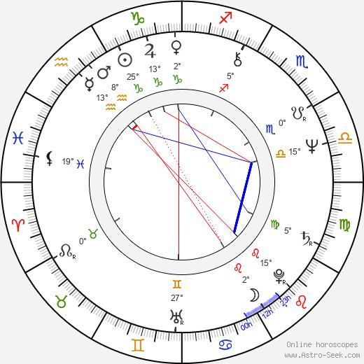 Wieslaw Komasa birth chart, biography, wikipedia 2020, 2021