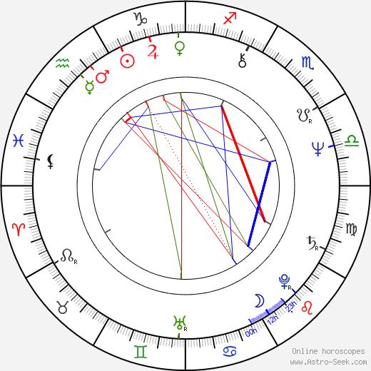 Wieslaw Komasa birth chart, Wieslaw Komasa astro natal horoscope, astrology