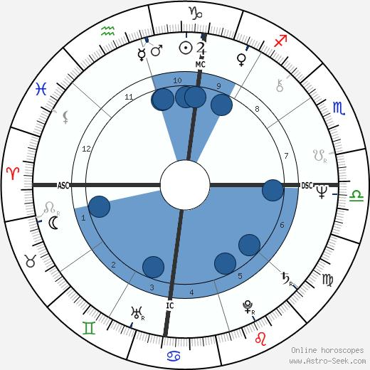 Zoot Horn Rollo wikipedia, horoscope, astrology, instagram
