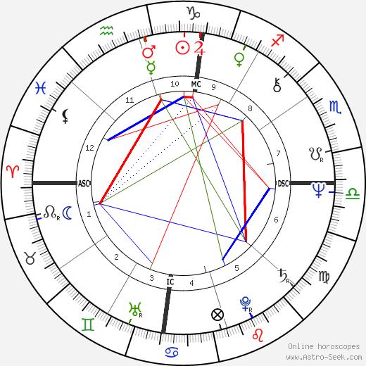 Zoot Horn Rollo день рождения гороскоп, Zoot Horn Rollo Натальная карта онлайн