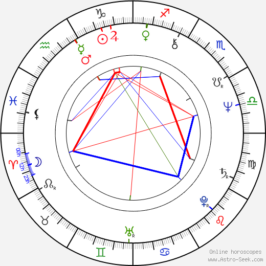 Zoro Laurinc birth chart, Zoro Laurinc astro natal horoscope, astrology