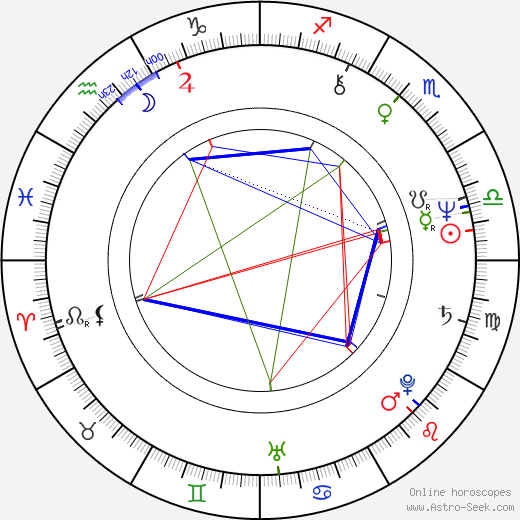 André Rieu astro natal birth chart, André Rieu horoscope, astrology