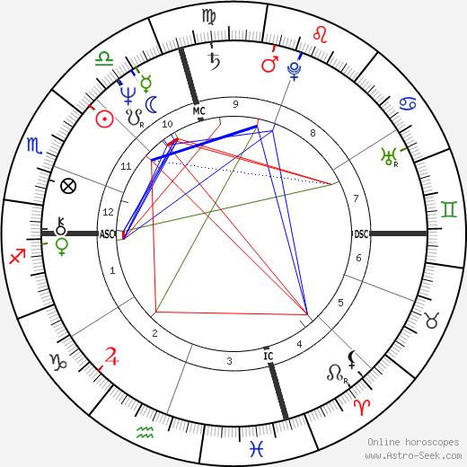 Angela Alioto день рождения гороскоп, Angela Alioto Натальная карта онлайн