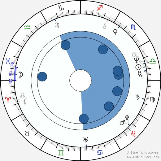 Anna Keaveney wikipedia, horoscope, astrology, instagram