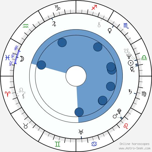 Anne Ditchburn wikipedia, horoscope, astrology, instagram