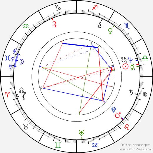 Арманд Ассанте Armand Assante день рождения гороскоп, Armand Assante Натальная карта онлайн