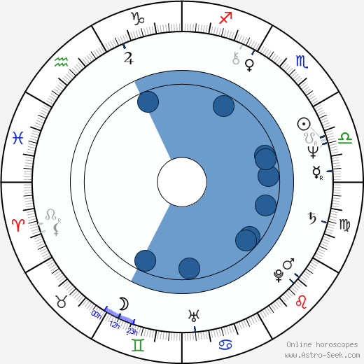 Armando Dionisi wikipedia, horoscope, astrology, instagram