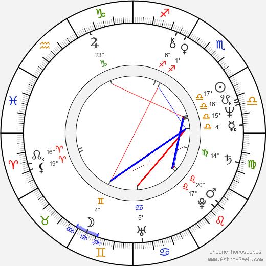 Armando Dionisi birth chart, biography, wikipedia 2020, 2021