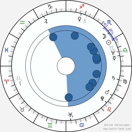 Armando França wikipedia, horoscope, astrology, instagram