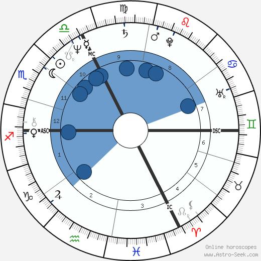 Arsène Wenger wikipedia, horoscope, astrology, instagram