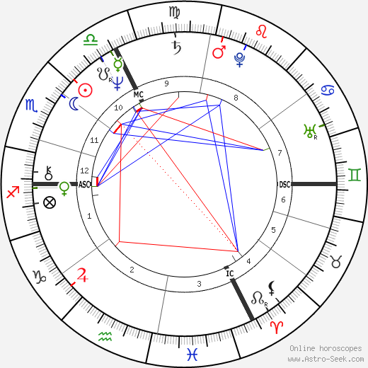 Arsène Wenger astro natal birth chart, Arsène Wenger horoscope, astrology