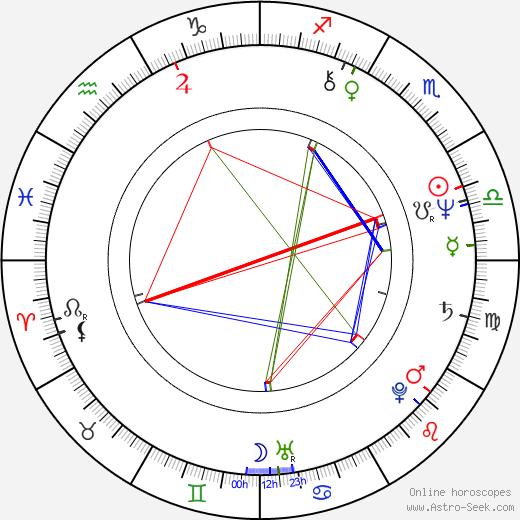 Babaloo Mandel день рождения гороскоп, Babaloo Mandel Натальная карта онлайн